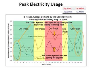 Peak Electricity Usage