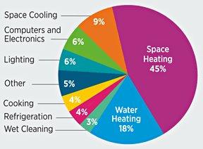 Zoning Energy Savings